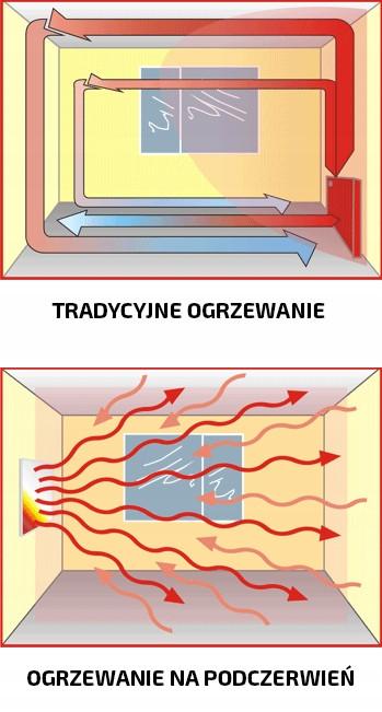 Obrazek pokazujący promieniowanie podczerwone w grzejniku na podczerwień