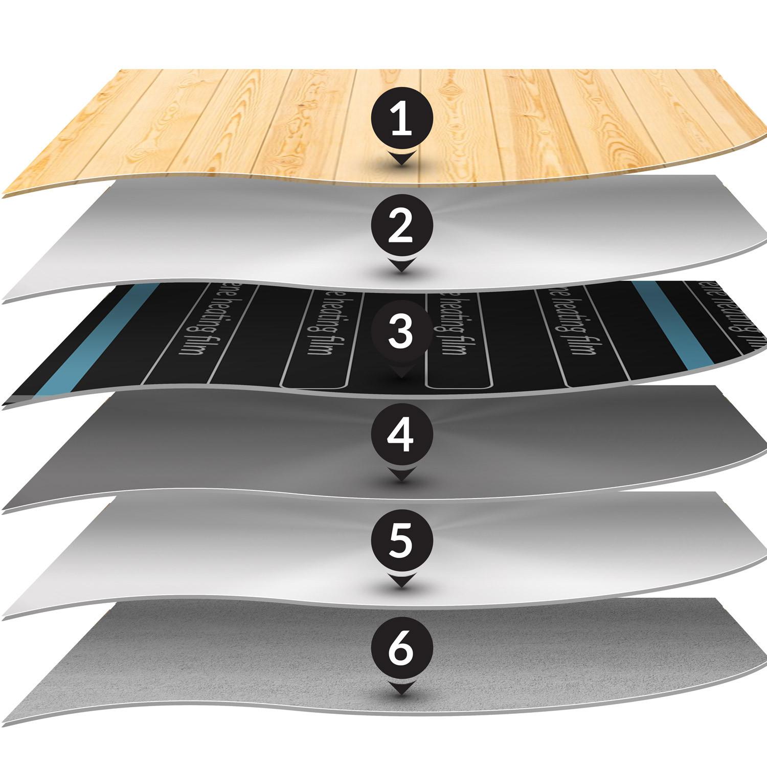 Warstwy układania folii grzewczej na podczerwień Cronos pod panelami