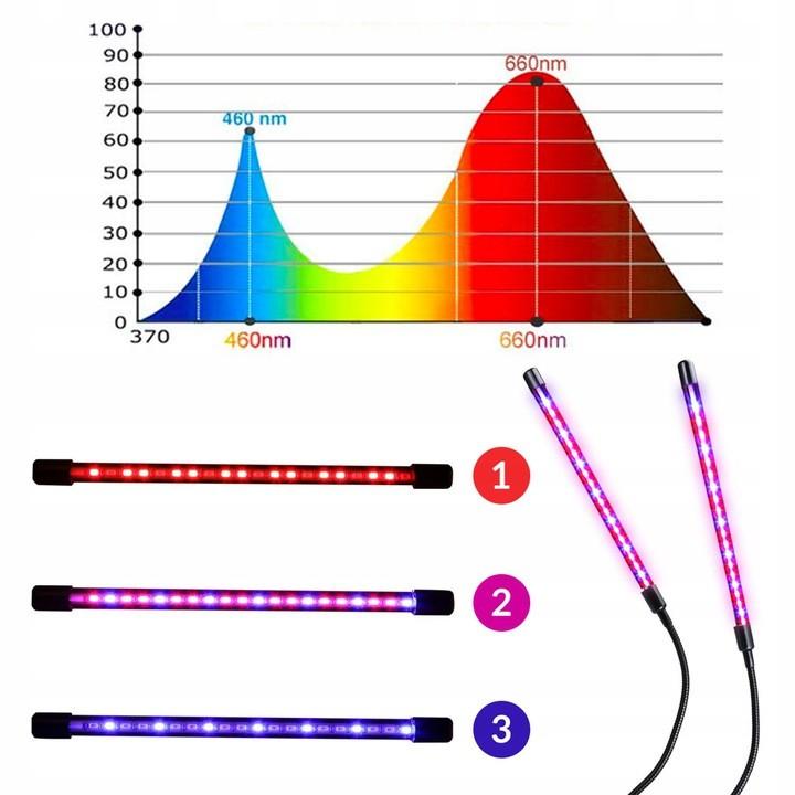 Lampa LED do roślin i długości fali naświetlania