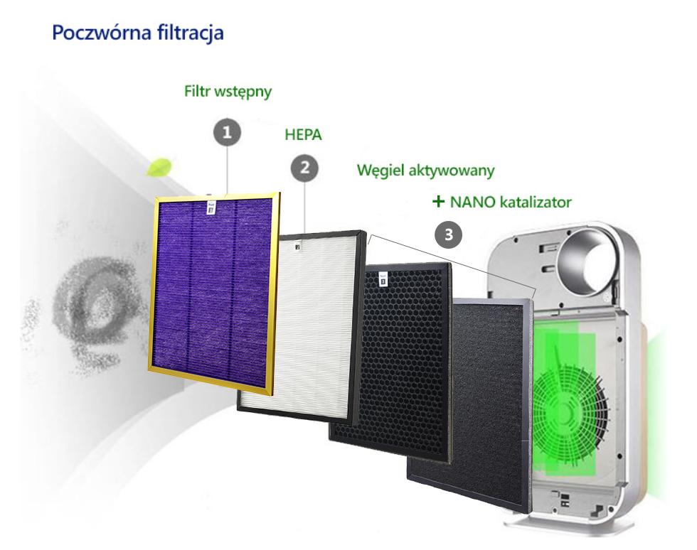 Filtry do oczyszczacza powietrza dla alergików